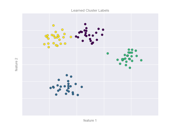 TP/TP1_lundi/machine learning/figures/05.01-clustering-2.png