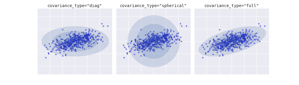 TP/TP1_lundi/machine learning/figures/05.12-covariance-type.png