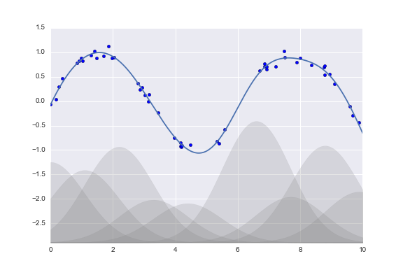 TP/TP1_lundi/machine learning/figures/05.06-gaussian-basis.png