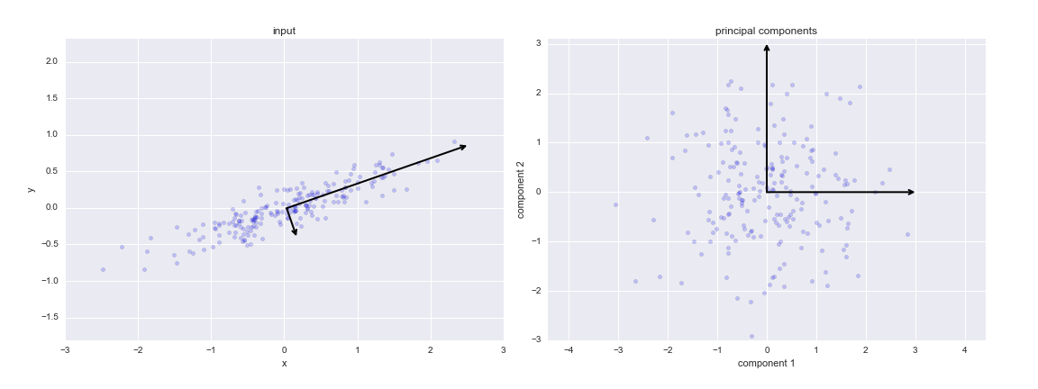 TP/TP1_lundi/machine learning/figures/05.09-PCA-rotation.png
