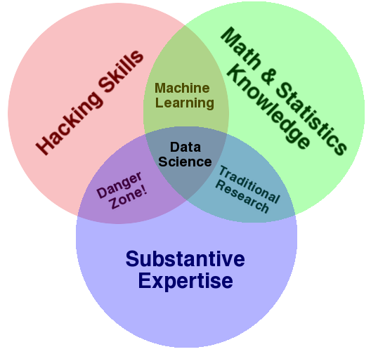 TP/TP1_lundi/machine learning/figures/Data_Science_VD.png