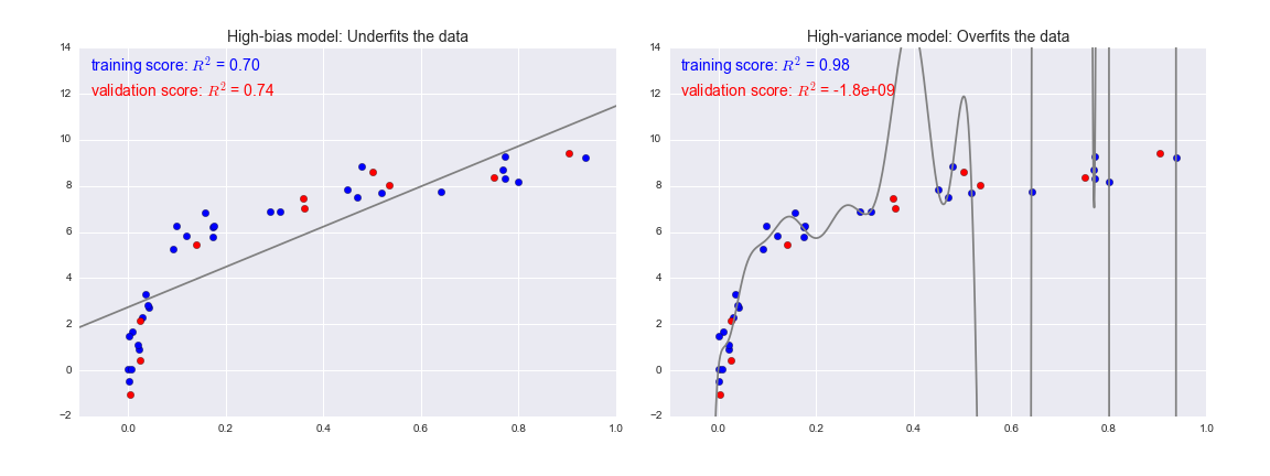 TP/TP1_lundi/machine learning/figures/05.03-bias-variance-2.png