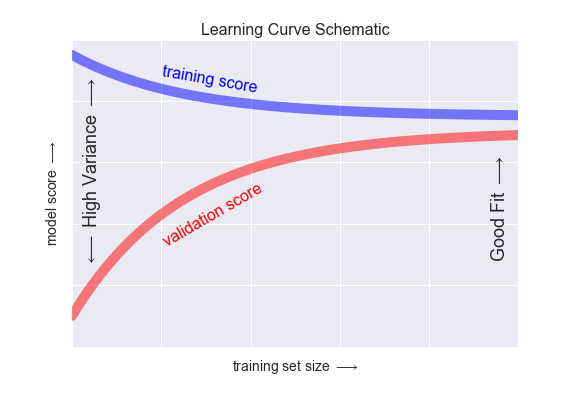TP/TP1_lundi/machine learning/figures/05.03-learning-curve.png