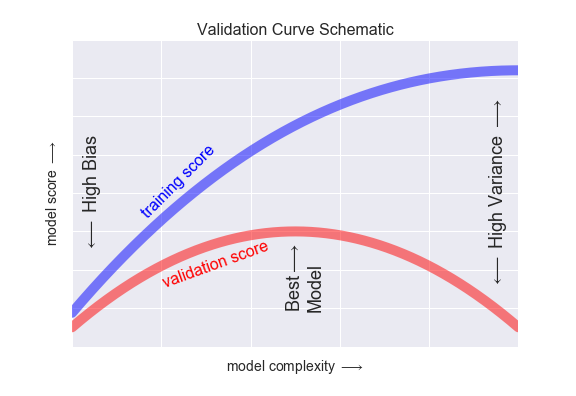 TP/TP1_lundi/machine learning/figures/05.03-validation-curve.png