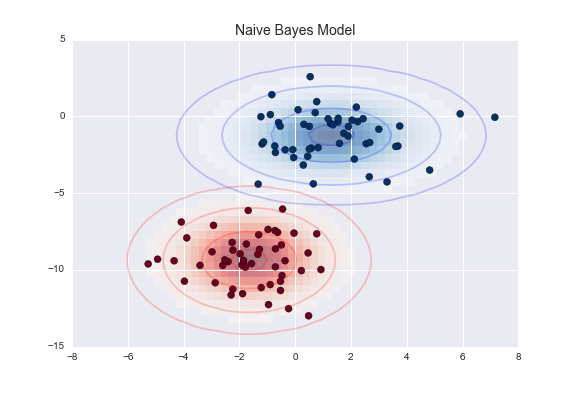 TP/TP1_lundi/machine learning/figures/05.05-gaussian-NB.png