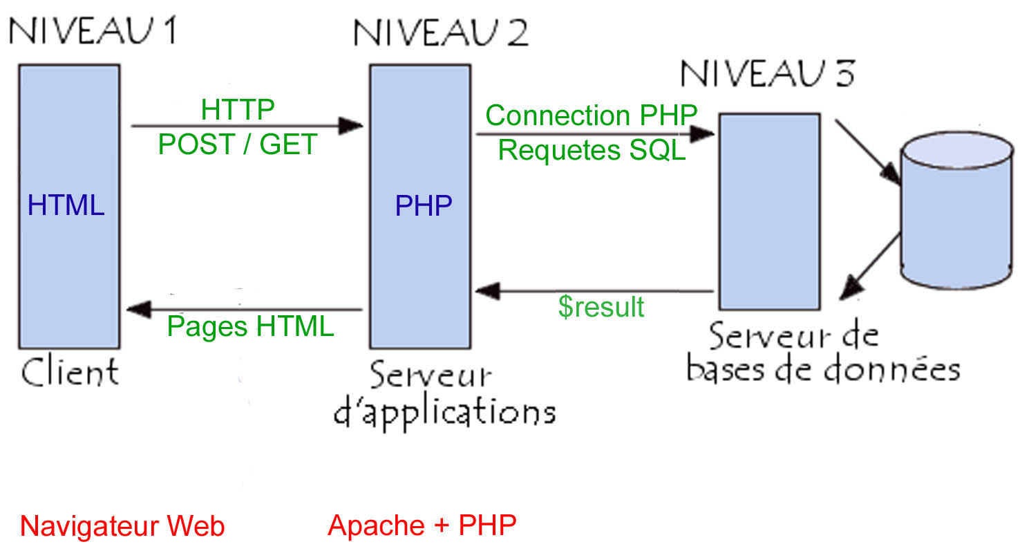 hdoc_to_optim/input/sample/re/3-tierExemplePhp.jpg