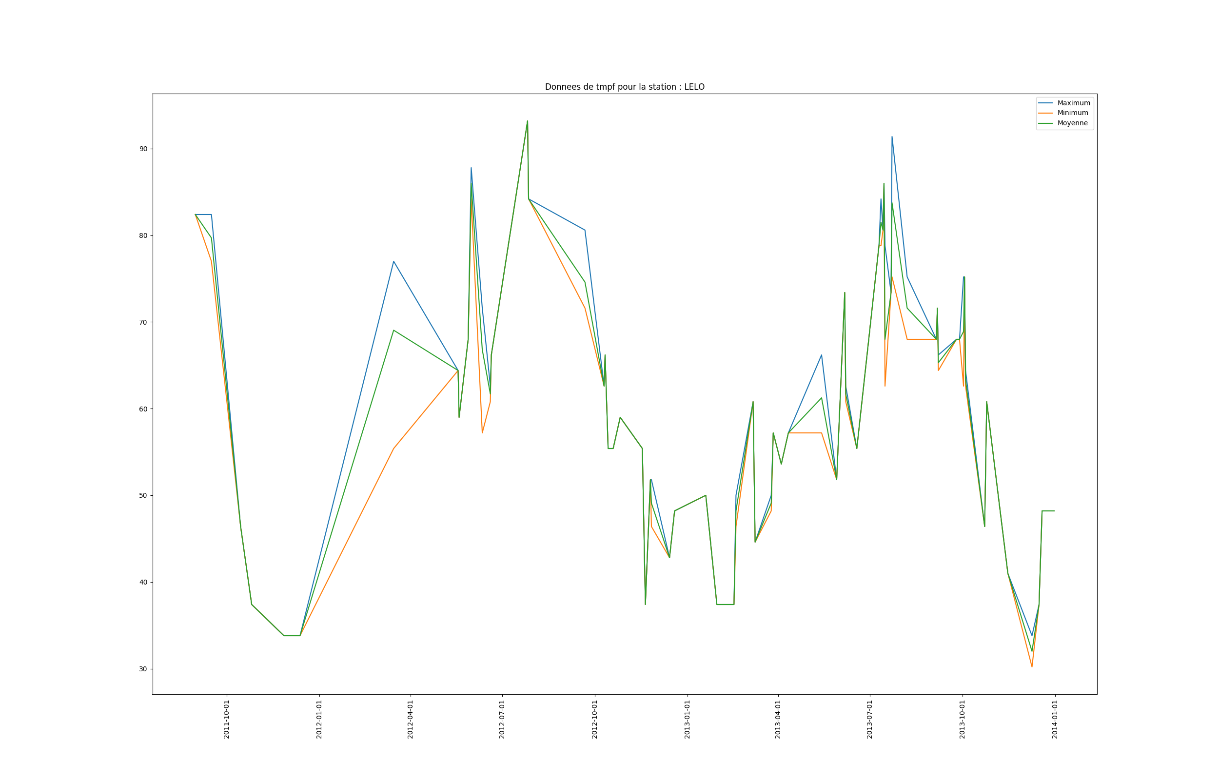livrables/Rapport-LATEX/figures/graph_LELO_tmpf_byday.png